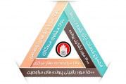 گزارش مددکاری دفتر مرکزی خیریه «بهار 98»